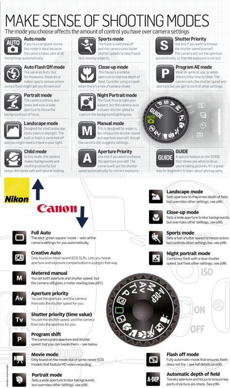 تنظیمات دوربین کانن و نیکون